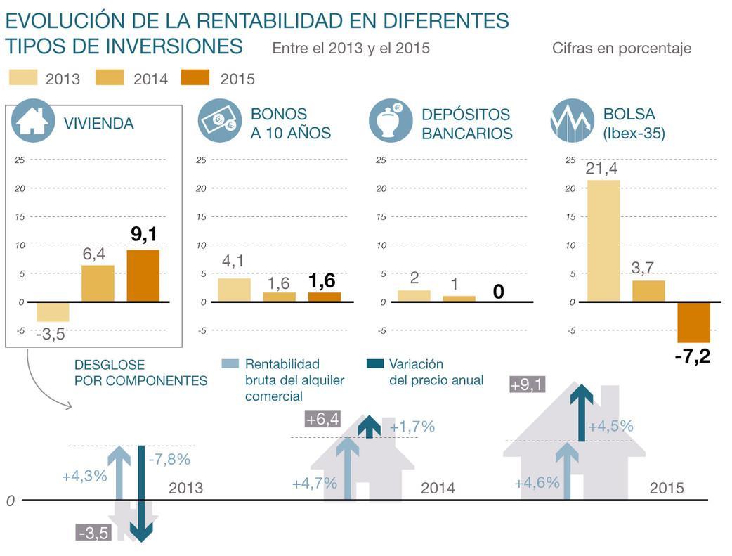 Emprendimiento Invierta en España en Madrid