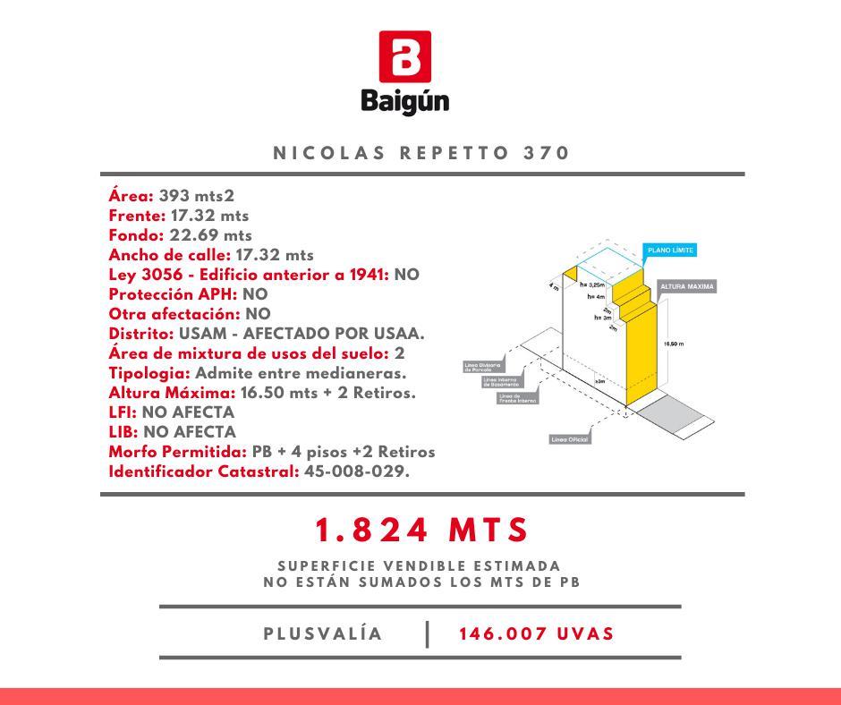 Nicolas Repetto y Av Avellaneda