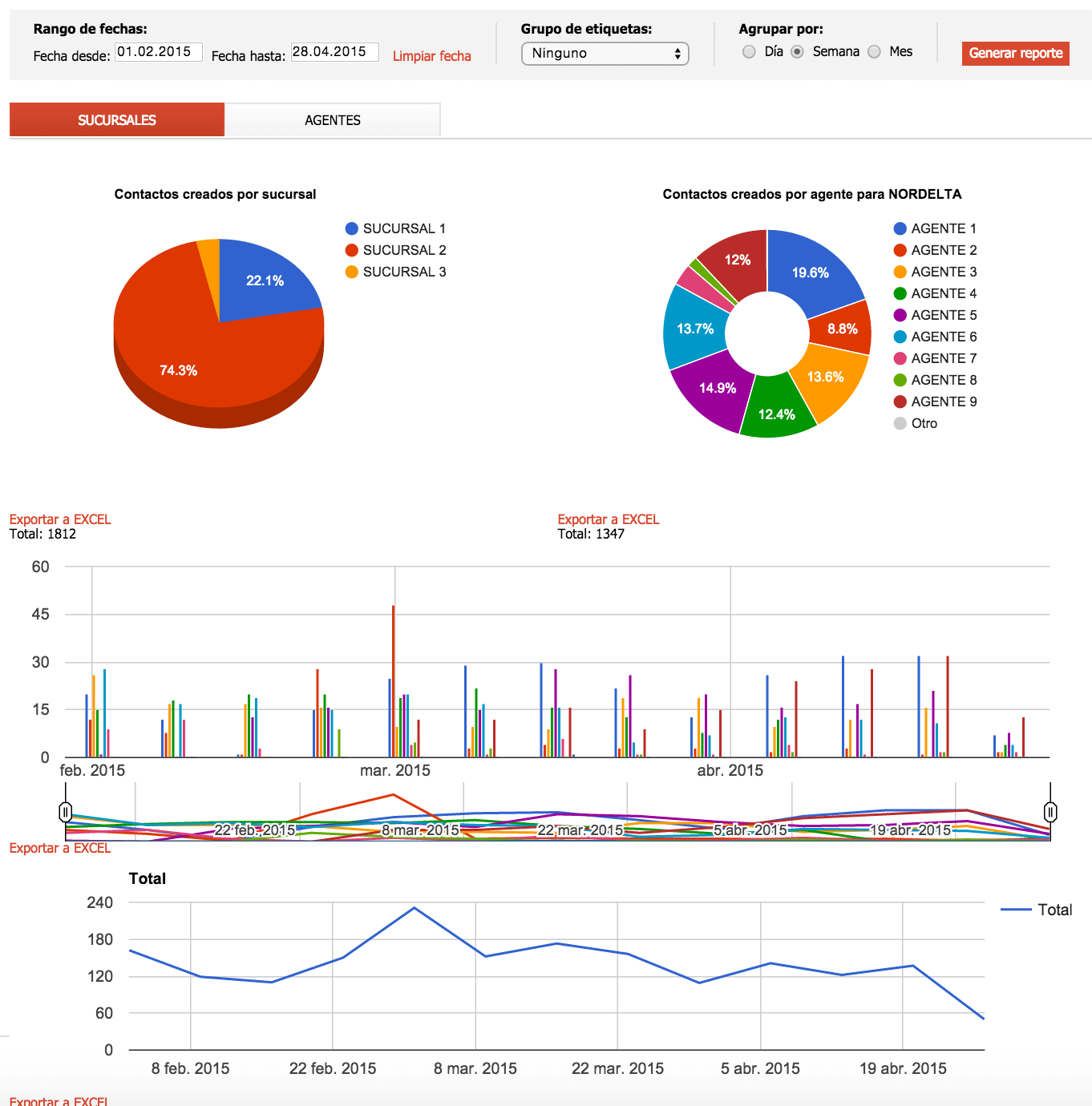 Reporte Consultas cantidad de consultas - Software Inmobiliario