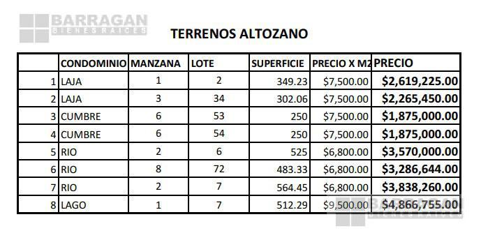 Foto Terreno en Venta en  Altozano el Nuevo Queretaro,  Querétaro  PRECIOS DE OPORTUNIDAD!!! Altozano Terreno Residencial en Venta